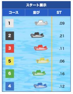 2019年11月08日多摩川08Rスタート展示画像