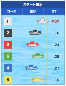 2019年11月27日徳山10Rスタート展示