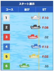 2019年11月22日江戸川11Rスタート展示画像
