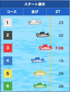 競艇ロード2019年09月28日江戸川10レーススタート展示の画像