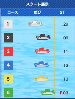 競艇ロード無料予想2019年9月30日徳山12R展示航走