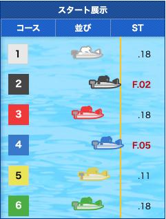 2019年10月16日びわこ5レーススタート展示画像