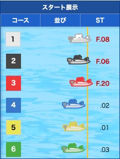 皇艇無料予想2019年10月9日江戸川11レースのスタート展示画像
