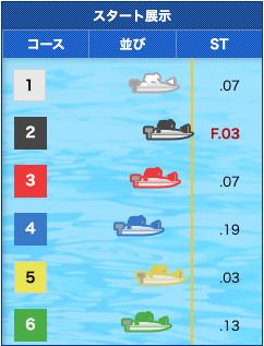 2019年10月9日三国10レースのスタート展示